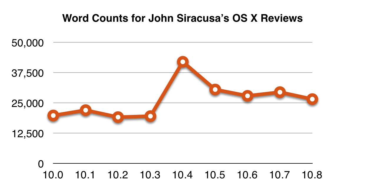 The Marco.org Review of John Siracusa\'s Review of OS X 10.8 Mountain ...