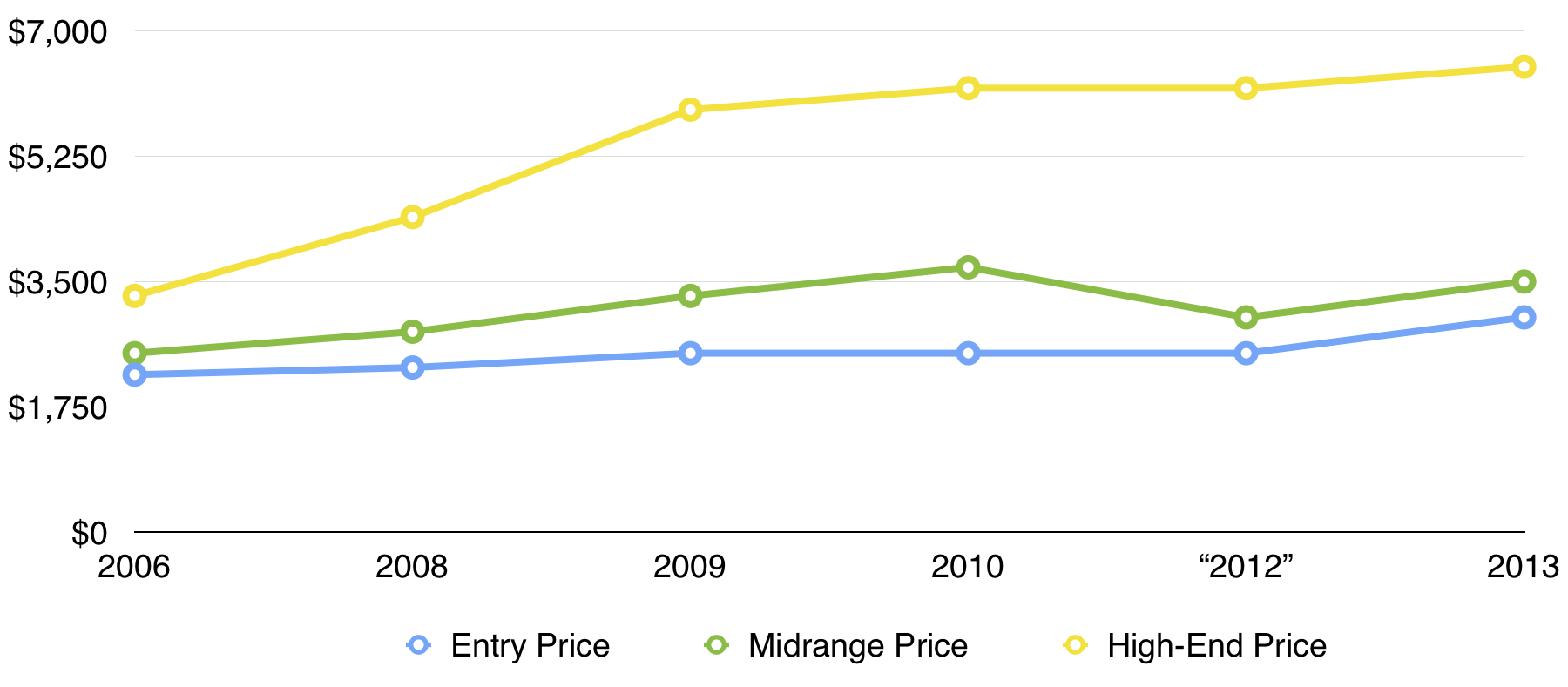 Graph of prices over time